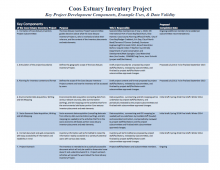 Estuary Inventory Project at a Glance