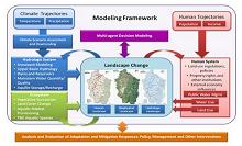 Willamette Water 2100 Modeling Framework